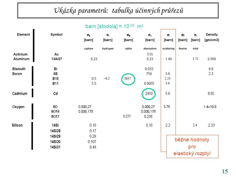 15 Ukázka parametrů: tabulka účinných průřezů barn [stodola] = 10 -28 m 2 běžné hodnoty pro elastický rozptyl
