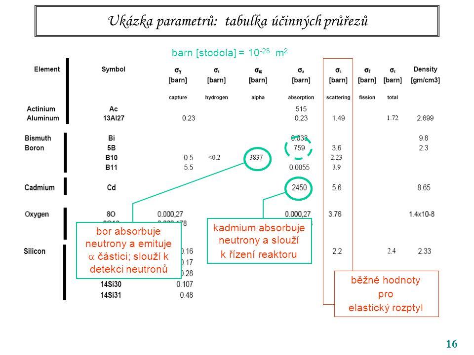 16 Ukázka parametrů: tabulka účinných průřezů barn [stodola] = 10 -28 m 2 běžné hodnoty pro elastický rozptyl kadmium absorbuje neutrony a slouží k řízení reaktoru bor absorbuje neutrony a emituje  částici; slouží k detekci neutronů