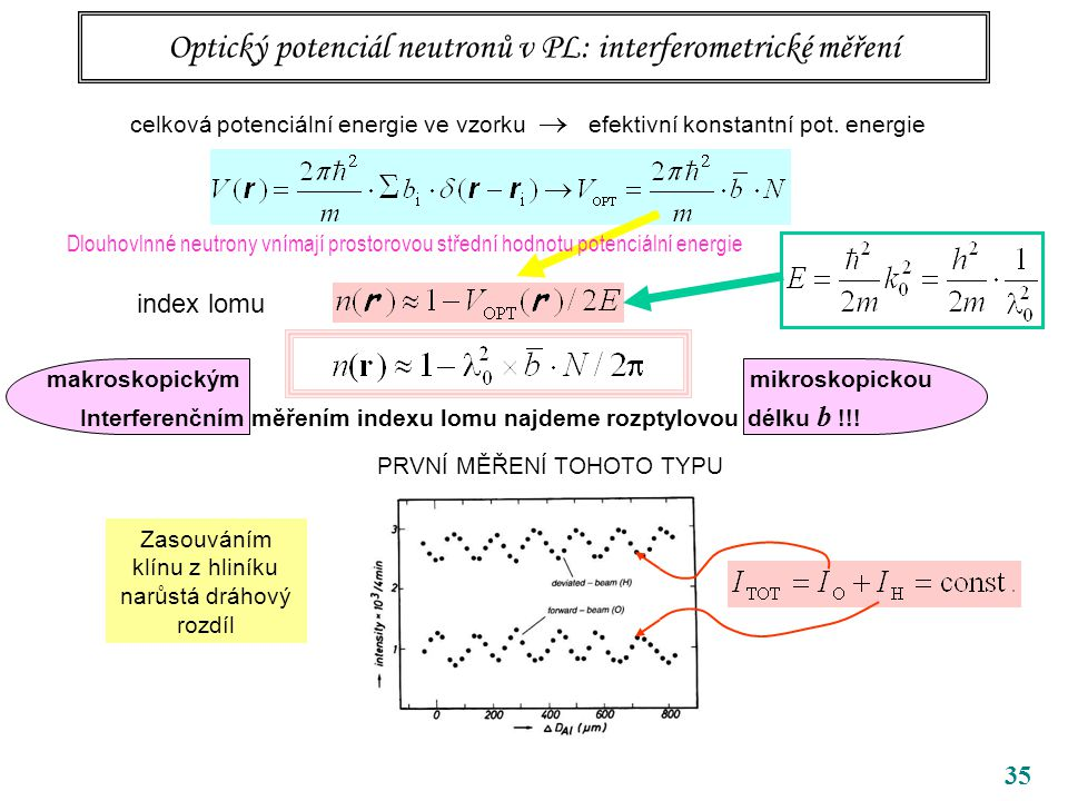 35 Optický potenciál neutronů v PL: interferometrické měření Dlouhovlnné neutrony vnímají prostorovou střední hodnotu potenciální energie Zasouváním klínu z hliníku narůstá dráhový rozdíl celková potenciální energie ve vzorku  efektivní konstantní pot.