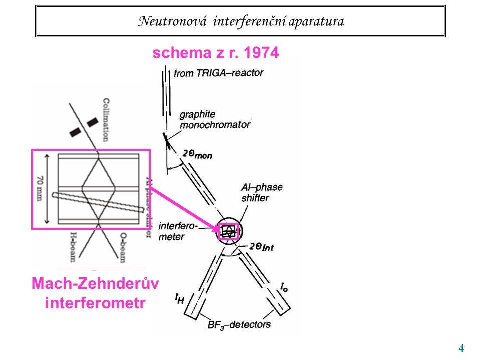 4 Neutronová interferenční aparatura schema z r. 1974 Mach-Zehnderův interferometr
