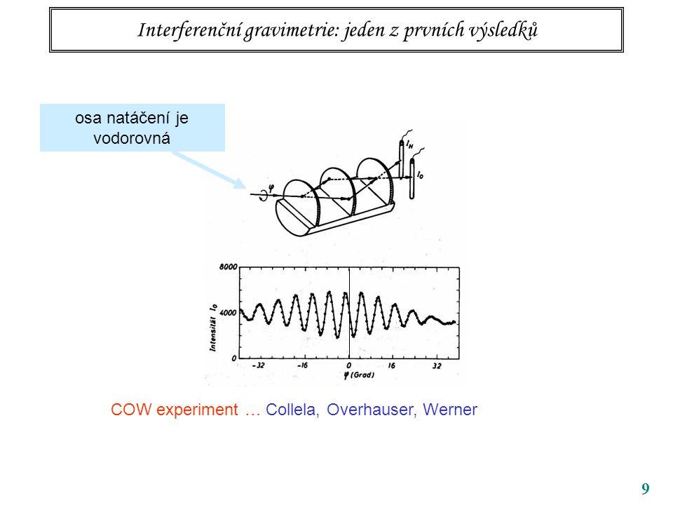 Optický potenciál neutronů v nemagnetických látkách