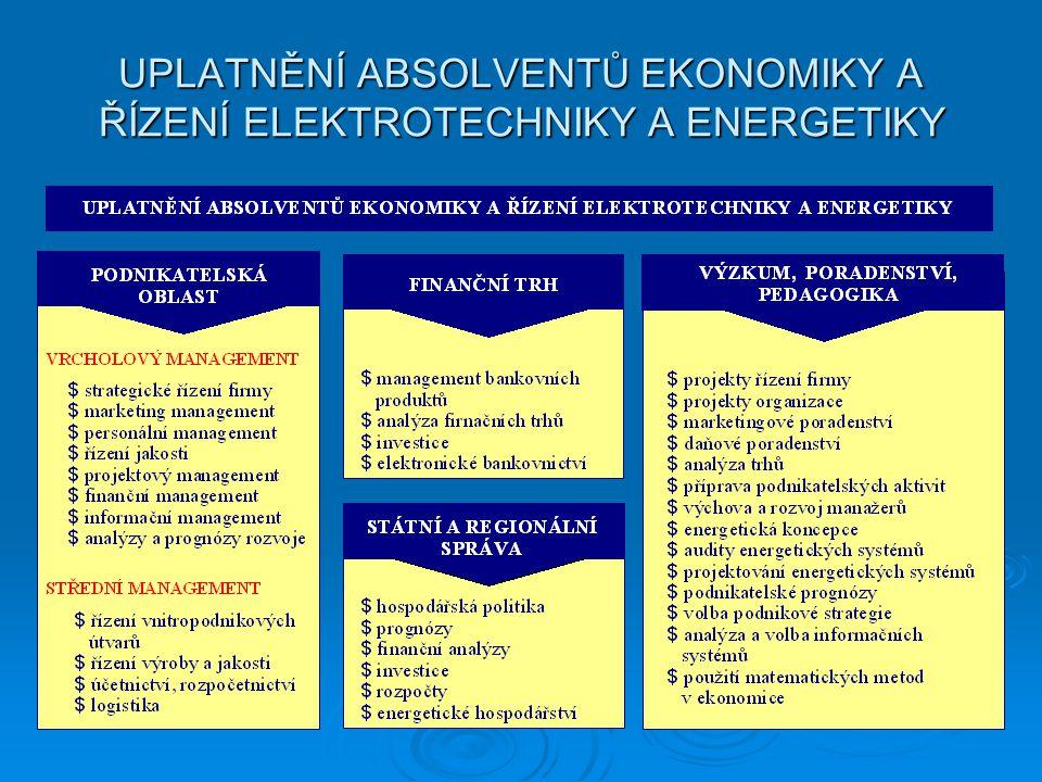 UPLATNĚNÍ ABSOLVENTŮ EKONOMIKY A ŘÍZENÍ ELEKTROTECHNIKY A ENERGETIKY