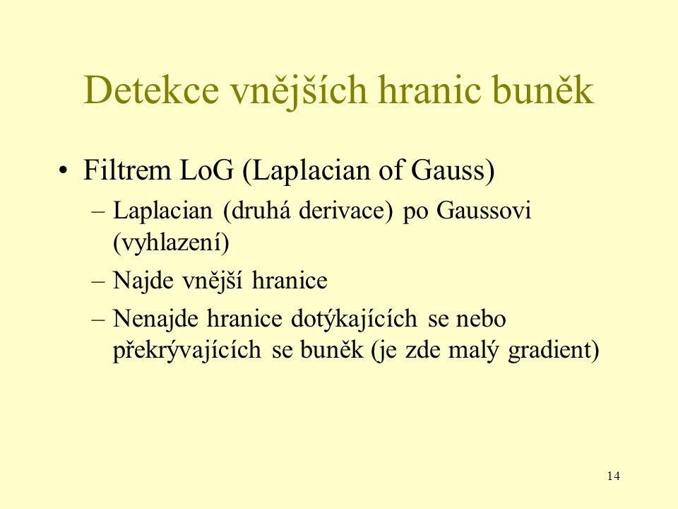 14 Detekce vnějších hranic buněk Filtrem LoG (Laplacian of Gauss) –Laplacian (druhá derivace) po Gaussovi (vyhlazení) –Najde vnější hranice –Nenajde hranice dotýkajících se nebo překrývajících se buněk (je zde malý gradient)