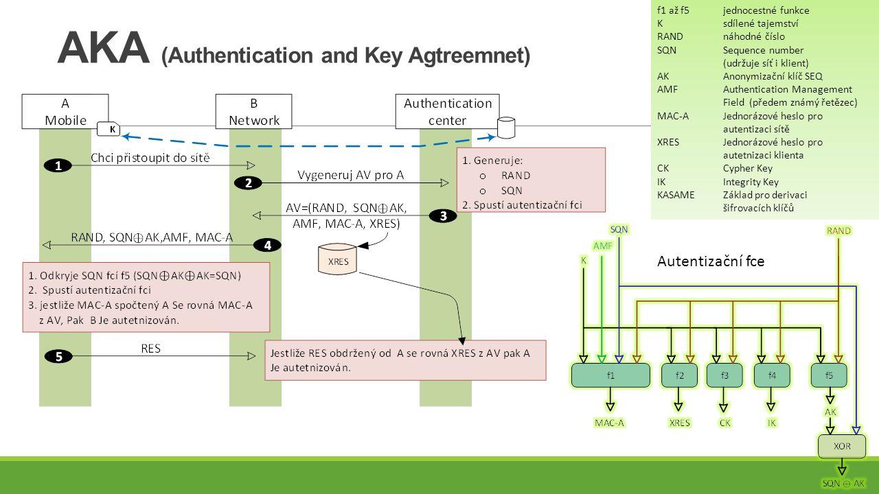 AKA (Authentication and Key Agtreemnet) f1 až f5 jednocestné funkce Ksdílené tajemství RANDnáhodné číslo SQNSequence number (udržuje síť i klient) AKAnonymizační klíč SEQ AMFAuthentication Management Field (předem známý řetězec) MAC-AJednorázové heslo pro autentizaci sítě XRESJednorázové heslo pro autetnizaci klienta CKCypher Key IKIntegrity Key KASAME Základ pro derivaci šifrovacích klíčů Autentizační fce
