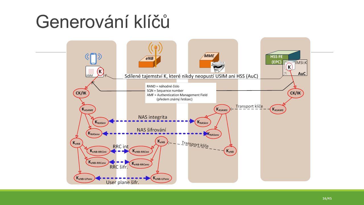 Generování klíčů IMSI:K 16/45