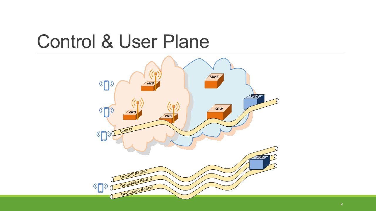 Control & User Plane 8