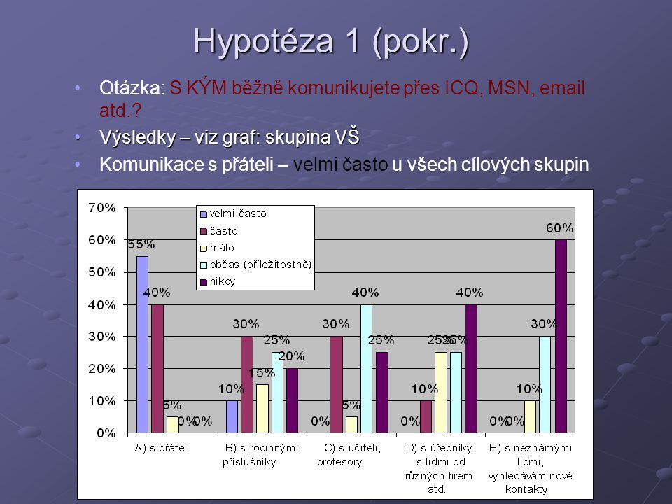 Hypotéza 1 (pokr.) Otázka: S KÝM běžně komunikujete přes ICQ, MSN, email atd..