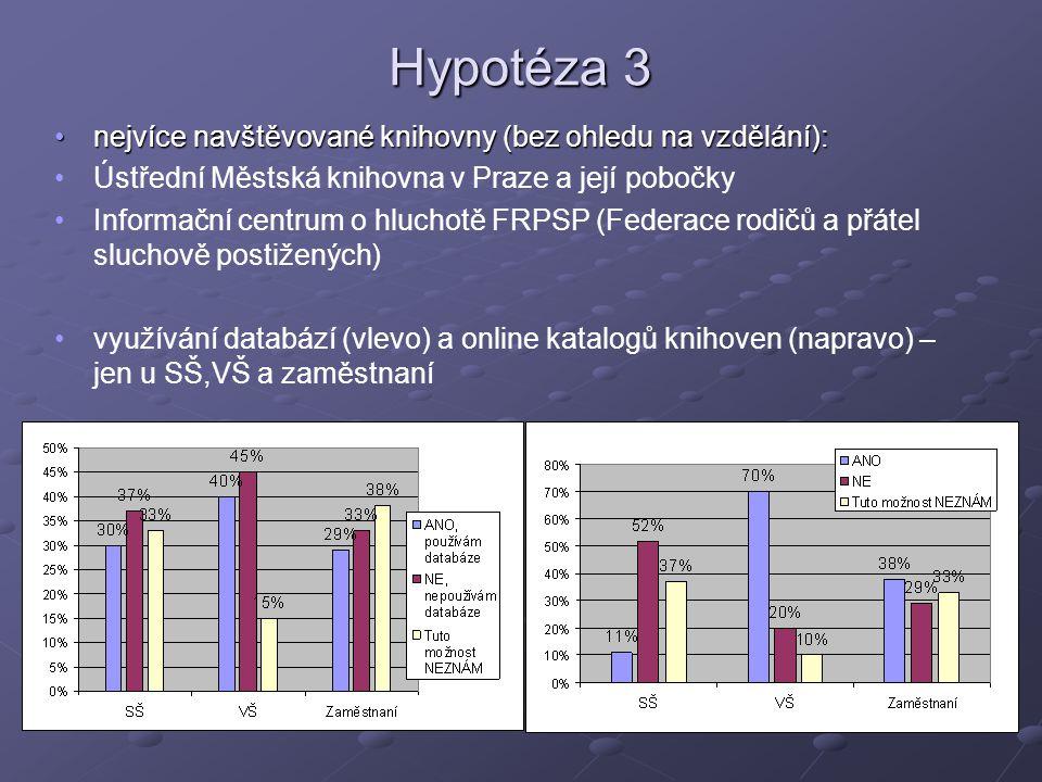 Hypotéza 3 nejvíce navštěvované knihovny (bez ohledu na vzdělání):nejvíce navštěvované knihovny (bez ohledu na vzdělání): Ústřední Městská knihovna v Praze a její pobočky Informační centrum o hluchotě FRPSP (Federace rodičů a přátel sluchově postižených) využívání databází (vlevo) a online katalogů knihoven (napravo) – jen u SŠ,VŠ a zaměstnaní