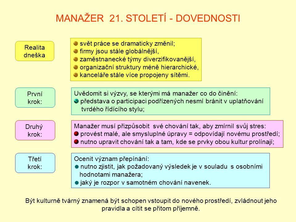 MANAŽER 21.