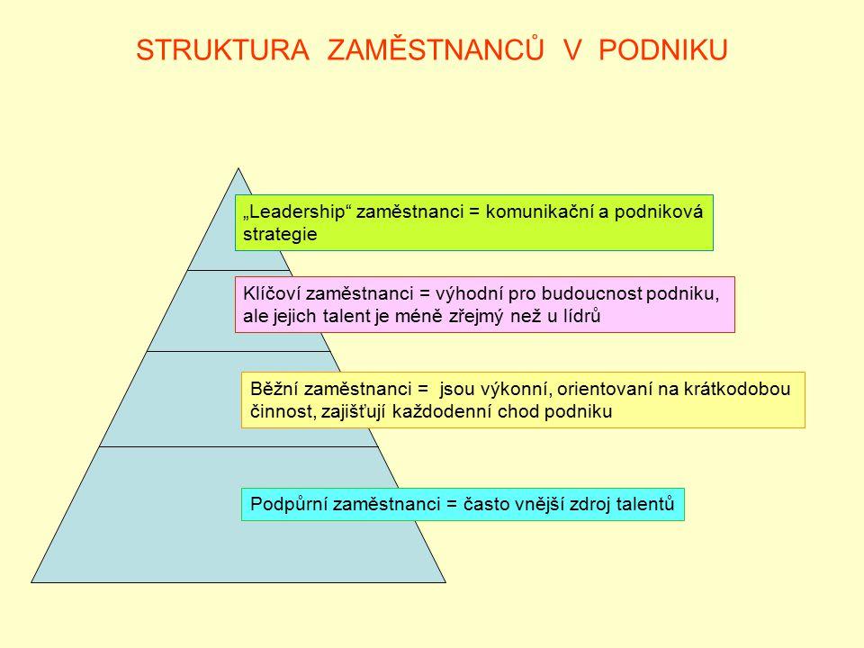 """STRUKTURA ZAMĚSTNANCŮ V PODNIKU """"Leadership"""" zaměstnanci = komunikační a podniková strategie Klíčoví zaměstnanci = výhodní pro budoucnost podniku, ale"""