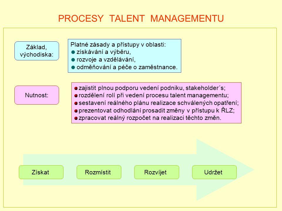 PROCESY TALENT MANAGEMENTU Platné zásady a přístupy v oblasti: získávání a výběru, rozvoje a vzdělávání, odměňování a péče o zaměstnance. Nutnost: Zák