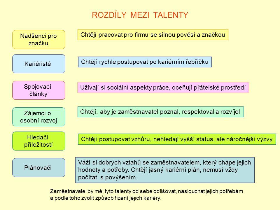 ROZDÍLY MEZI TALENTY Nadšenci pro značku Kariéristé Spojovací články Zájemci o osobní rozvoj Hledači příležitostí Plánovači Chtějí pracovat pro firmu
