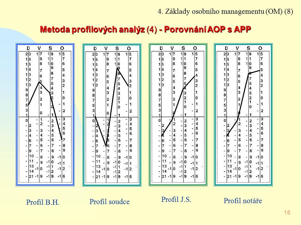 16 Profil J.S.Profil B.H.Profil soudceProfil notář Metoda profilových analýz (4) - Porovnání AOP s APP 4. Základy osobního managementu (OM) (8) Profil