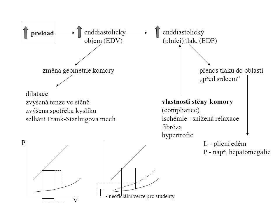 - neoficiální verze pro studenty preload enddiastolický (plnící) tlak, (EDP) enddiastolický objem (EDV) dilatace zvýšená tenze ve stěně zvýšena spotře