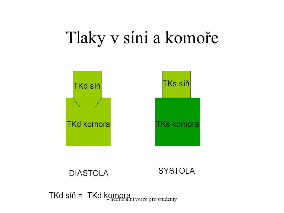 - neoficiální verze pro studenty DIASTOLA SYSTOLA TKd síň TKd komora TKs síň TKs komora TKd síň =TKd komora Tlaky v síni a komoře