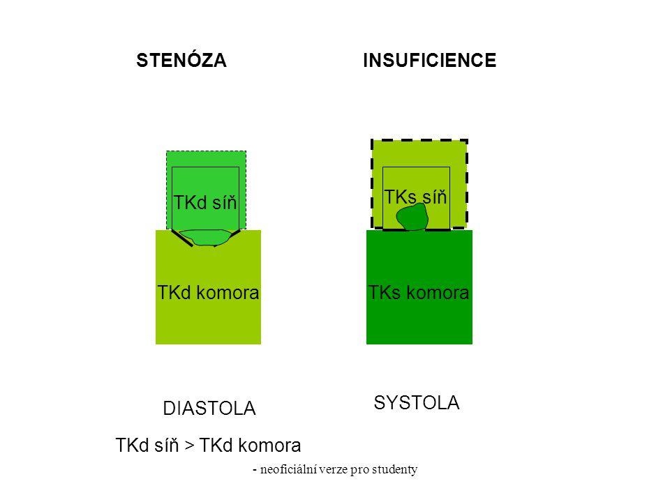 - neoficiální verze pro studenty DIASTOLA SYSTOLA TKd síň TKd komora TKs síň TKs komora STENÓZAINSUFICIENCE TKd síň >TKd komora