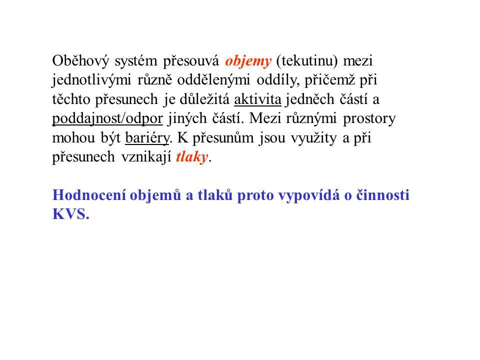 Tlaky v malém oběhu a.pulmonalis: 20 (30)/12/15 (20) vv.