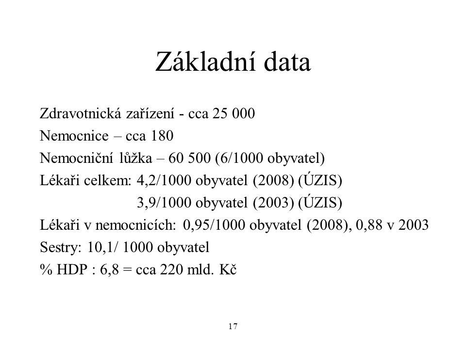 17 Základní data Zdravotnická zařízení - cca 25 000 Nemocnice – cca 180 Nemocniční lůžka – 60 500 (6/1000 obyvatel) Lékaři celkem: 4,2/1000 obyvatel (