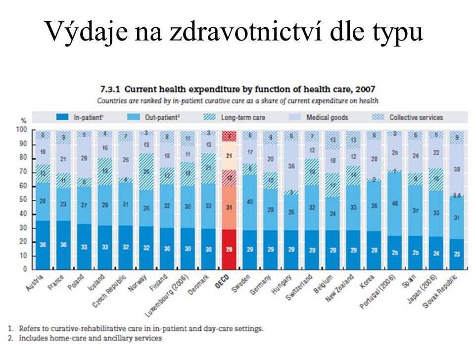 20 Výdaje na zdravotnictví dle typu