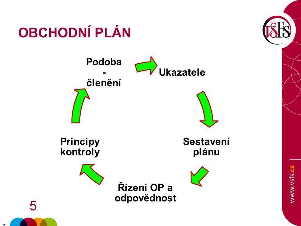 5 5 OBCHODNÍ PLÁN Ukazatele Sestavení plánu Řízení OP a odpovědnost Principy kontroly Podoba - členění