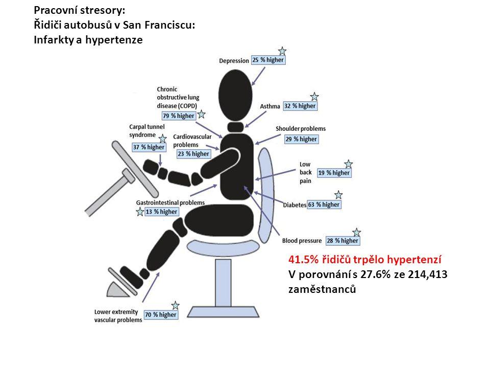 Pracovní stresory: Řidiči autobusů v San Franciscu: Infarkty a hypertenze 41.5% řidičů trpělo hypertenzí V porovnání s 27.6% ze 214,413 zaměstnanců