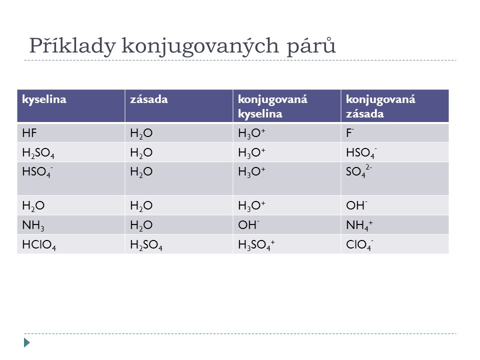 Příklady konjugovaných párů kyselinazásadakonjugovaná kyselina konjugovaná zásada HFH2OH2OH3O+H3O+ F-F- H 2 SO 4 H2OH2OH3O+H3O+ HSO 4 - H2OH2OH3O+H3O+ SO 4 2- H2OH2OH2OH2OH3O+H3O+ OH - NH 3 H2OH2OOH - NH 4 + HClO 4 H 2 SO 4 H 3 SO 4 + ClO 4 -