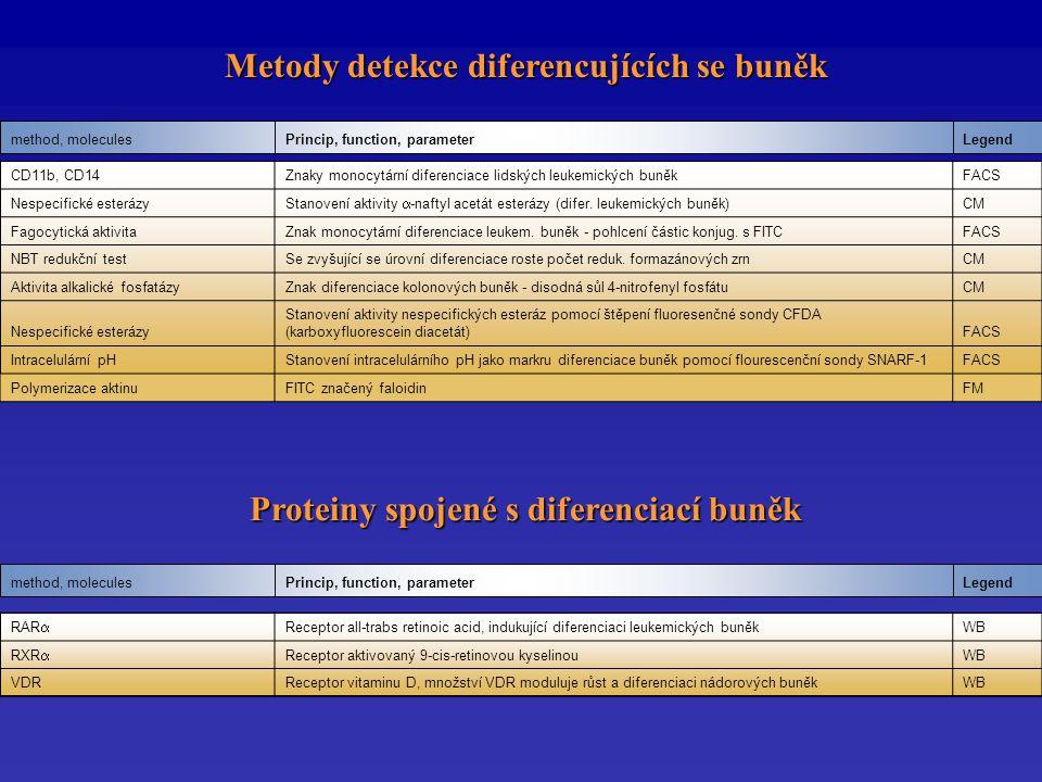 Metody detekce diferencujících se buněk Metody detekce diferencujících se buněk LegendPrincip, function, parametermethod, molecules Proteiny spojené s diferenciací buněk Proteiny spojené s diferenciací buněk LegendPrincip, function, parametermethod, molecules CD11b, CD14Znaky monocytární diferenciace lidských leukemických buněkFACS Nespecifické esterázy Stanovení aktivity  -naftyl acetát esterázy (difer.