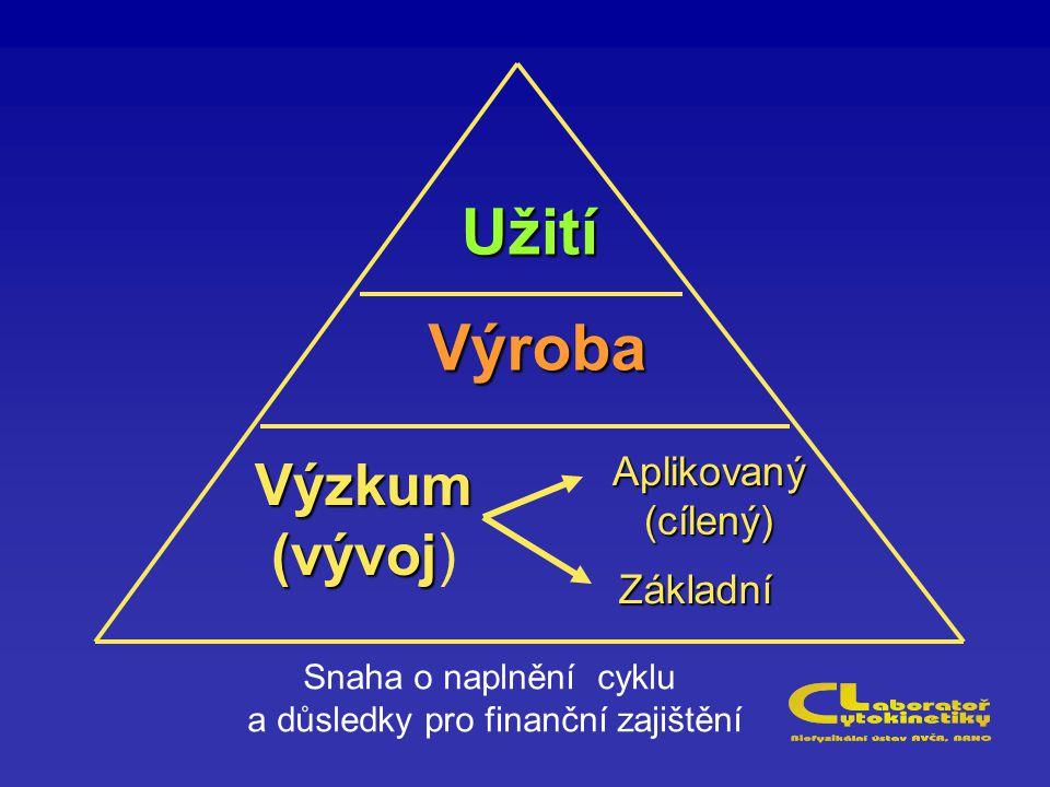 Výzkum (vývoj (vývoj) Aplikovaný(cílený) Základní Výroba Užití Snaha o naplnění cyklu a důsledky pro finanční zajištění