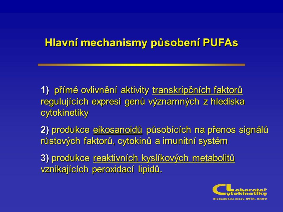 Hlavní mechanismy působení PUFAs 1) přímé ovlivnění aktivity transkripčních faktorů regulujících expresi genů významných z hlediska cytokinetiky 2) produkce eikosanoidů působících na přenos signálů růstových faktorů, cytokinů a imunitní systém 3) produkce reaktivních kyslíkových metabolitů vznikajících peroxidací lipidů.
