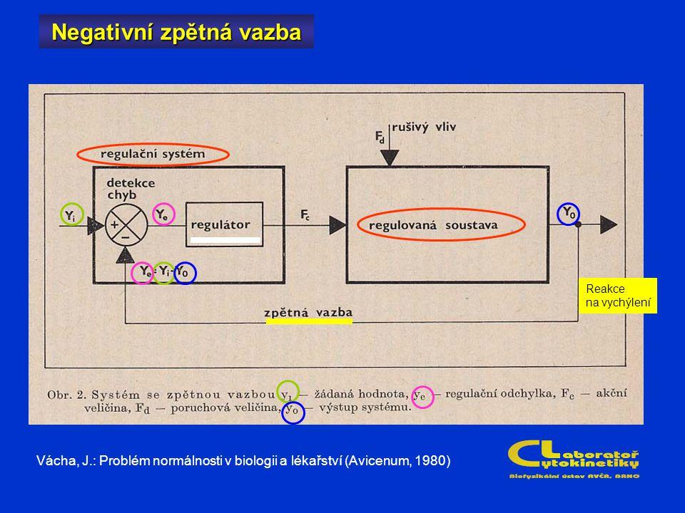 Negativní zpětná vazba Reakce na vychýlení Vácha, J.: Problém normálnosti v biologii a lékařství (Avicenum, 1980)