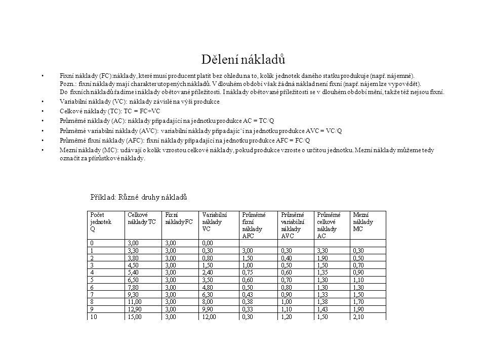 Dělení nákladů Fixní náklady (FC):náklady, které musí producent platit bez ohledu na to, kolik jednotek daného statku produkuje (např. nájemné). Pozn.