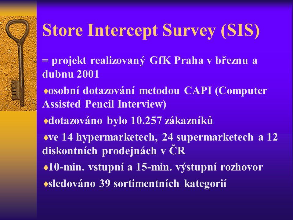Store Intercept Survey (SIS) = projekt realizovaný GfK Praha v březnu a dubnu 2001  osobní dotazování metodou CAPI (Computer Assisted Pencil Interview)  dotazováno bylo 10.257 zákazníků  ve 14 hypermarketech, 24 supermarketech a 12 diskontních prodejnách v ČR  10-min.