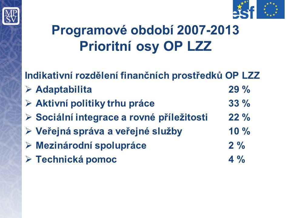 Programové období 2007-2013 Prioritní osy OP LZZ Indikativní rozdělení finančních prostředků OP LZZ  Adaptabilita29 %  Aktivní politiky trhu práce33 %  Sociální integrace a rovné příležitosti22 %  Veřejná správa a veřejné služby10 %  Mezinárodní spolupráce2 %  Technická pomoc4 %