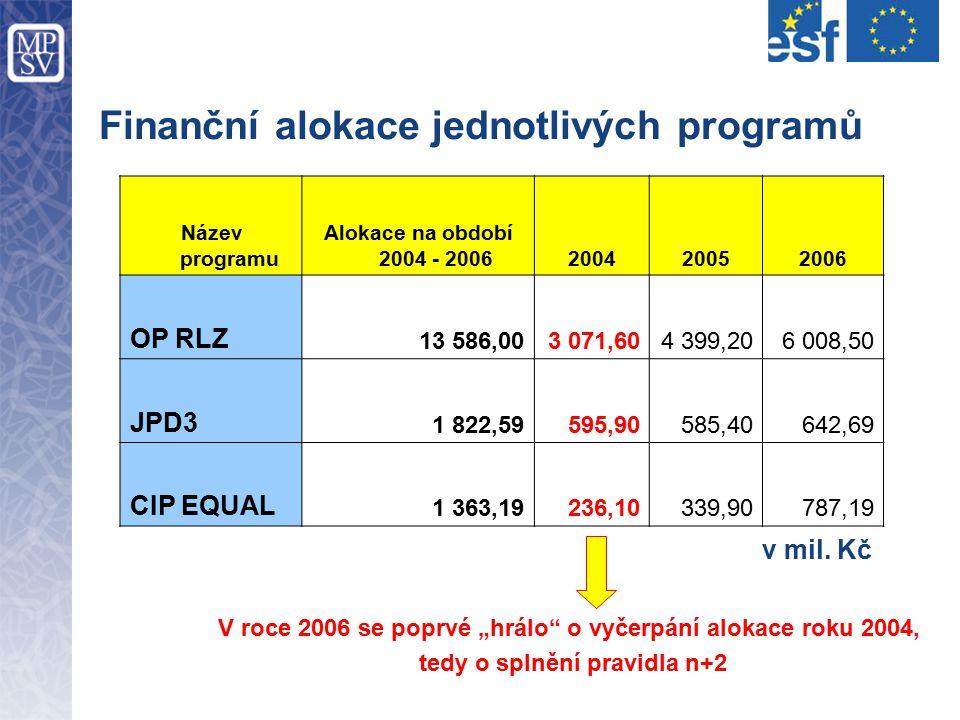 Finanční alokace jednotlivých programů Název programu Alokace na období 2004 - 2006200420052006 OP RLZ 13 586,003 071,604 399,206 008,50 JPD3 1 822,59595,90585,40642,69 CIP EQUAL 1 363,19236,10339,90787,19 v mil.