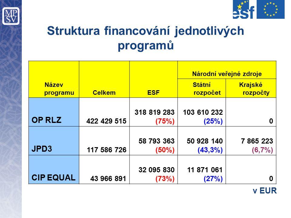 Struktura financování jednotlivých programů Název programuCelkemESF Národní veřejné zdroje Státní rozpočet Krajské rozpočty OP RLZ 422 429 515 318 819 283 (75%) 103 610 232 (25%)0 JPD3 117 586 726 58 793 363 (50%) 50 928 140 (43,3%) 7 865 223 (6,7%) CIP EQUAL 43 966 891 32 095 830 (73%) 11 871 061 (27%)0 v EUR