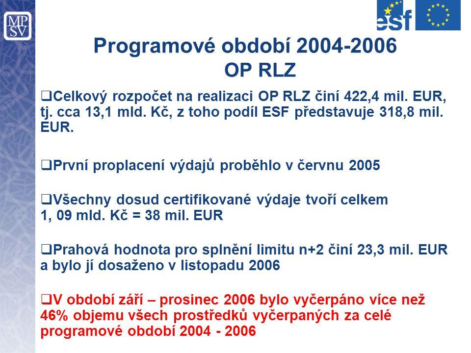 Programové období 2004-2006 OP RLZ  Celkový rozpočet na realizaci OP RLZ činí 422,4 mil. EUR, tj. cca 13,1 mld. Kč, z toho podíl ESF představuje 318,