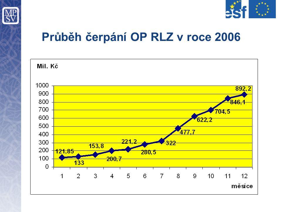 Průběh čerpání OP RLZ v roce 2006