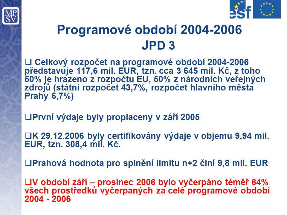 Programové období 2004-2006 J PD 3  Celkový rozpočet na programové období 2004-2006 představuje 117,6 mil. EUR, tzn. cca 3 645 mil. Kč, z toho 50% je