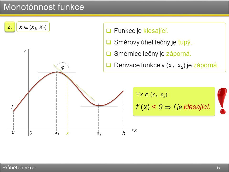 Monotónnost funkce Průběh funkce 5 x y f a x2x2 x1x1 φ 2. x  (x 1, x 2 )  Funkce je klesající.  Směrový úhel tečny je tupý.  Směrnice tečny je záp