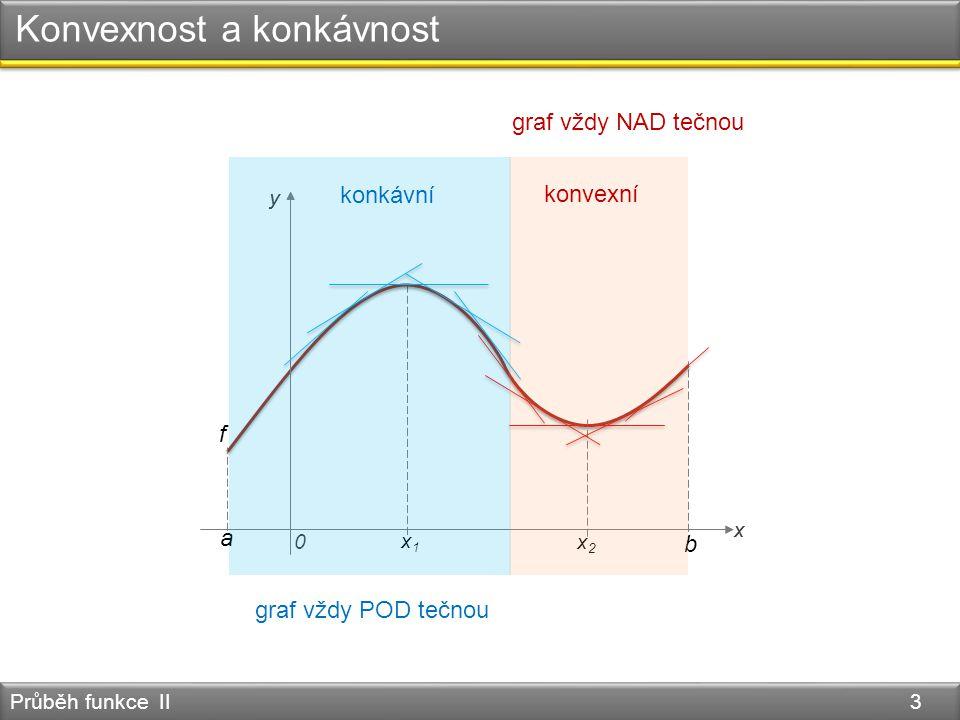 Konvexnost a konkávnost Průběh funkce II 3 x y f a x2x2 x1x1 0 x y b konkávní konvexní graf vždy POD tečnou graf vždy NAD tečnou