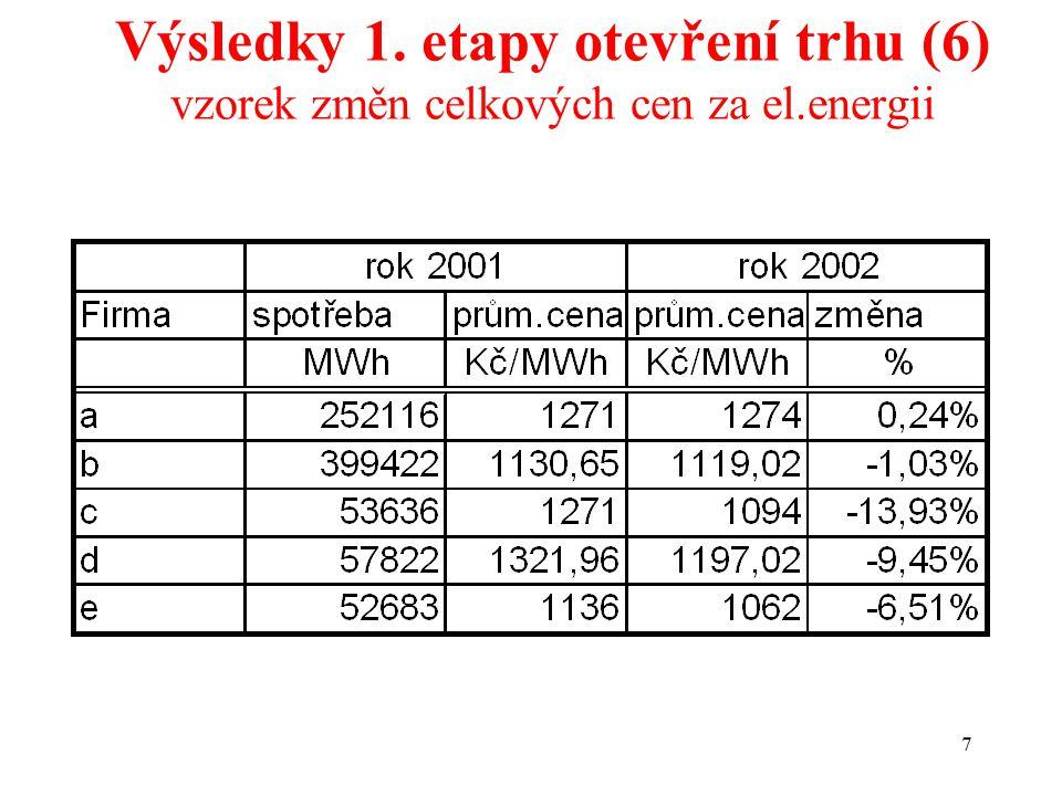 7 Výsledky 1. etapy otevření trhu (6) vzorek změn celkových cen za el.energii