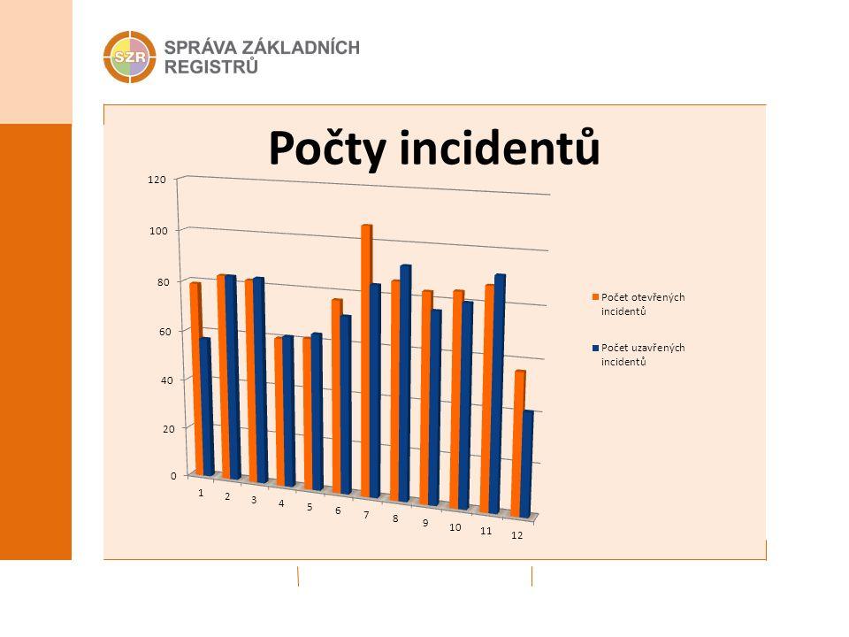 Počty incidentů