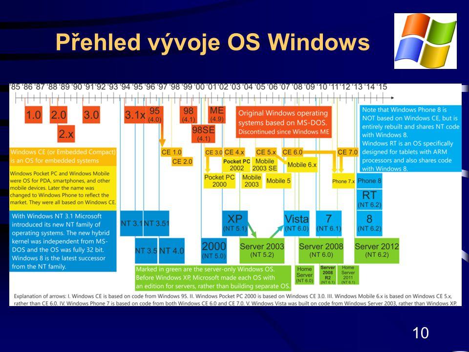 10 Přehled vývoje OS Windows