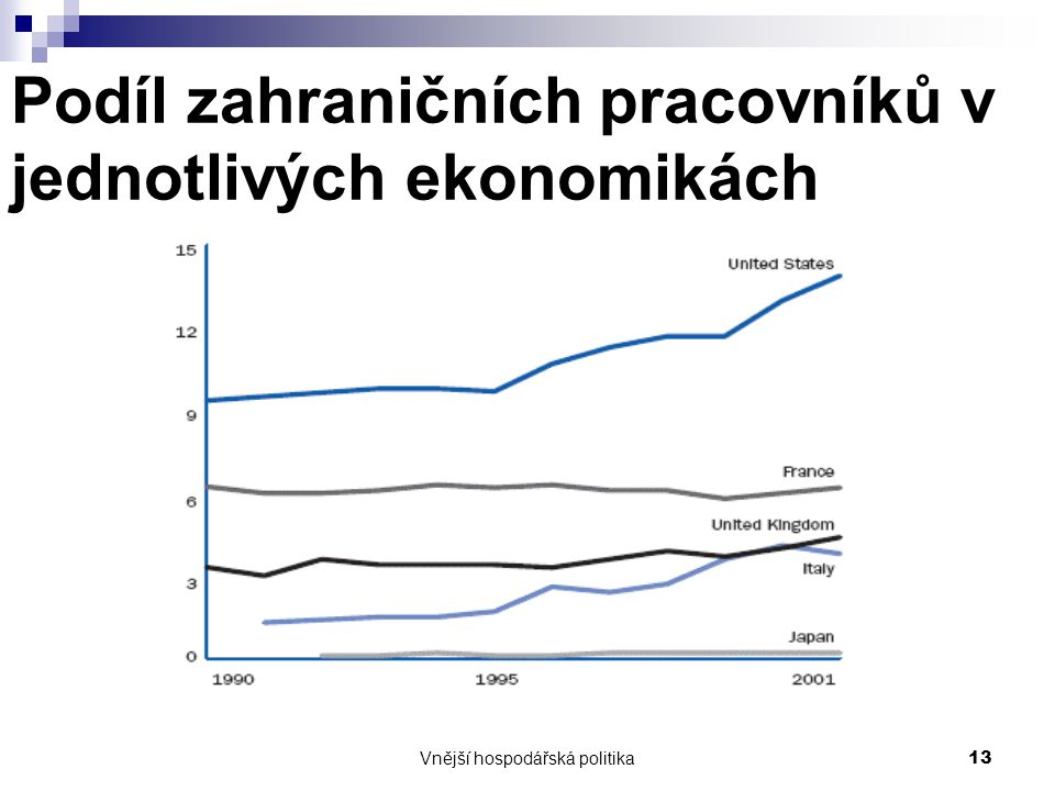 Vnější hospodářská politika13 Podíl zahraničních pracovníků v jednotlivých ekonomikách