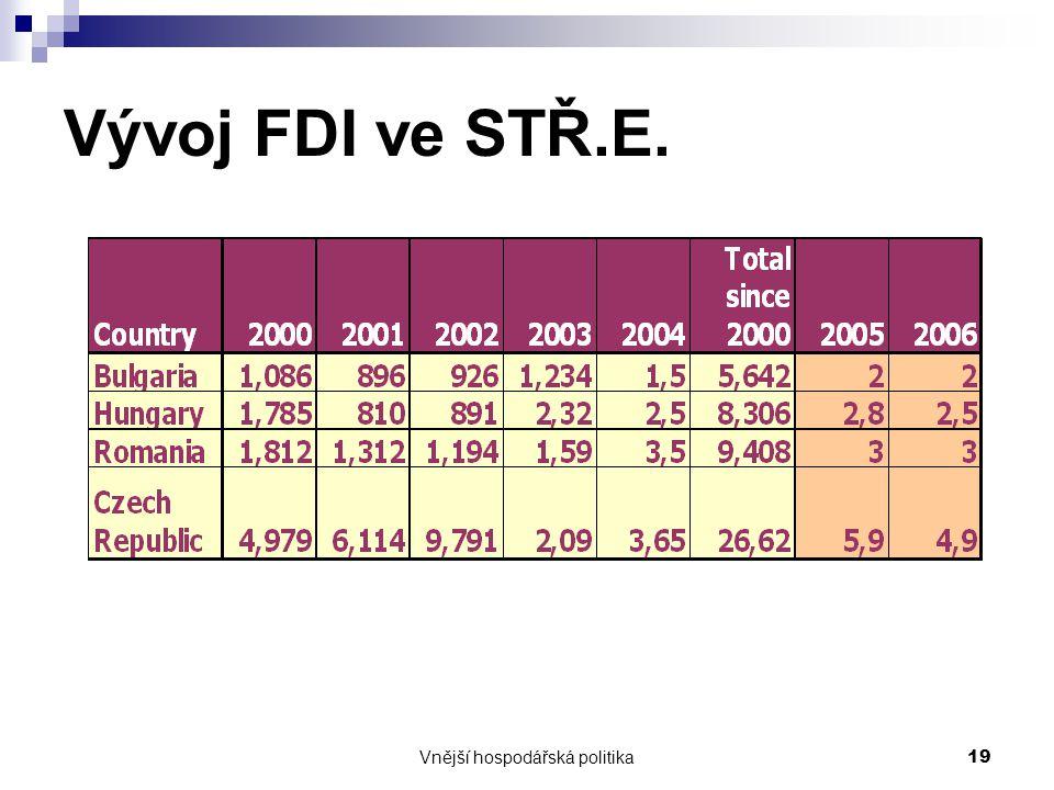 Vnější hospodářská politika19 Vývoj FDI ve STŘ.E.