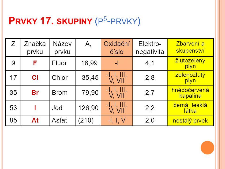 P RVKY 17. SKUPINY ( P 5 - PRVKY ) ZZnačka prvku Název prvku ArAr Oxidační číslo Elektro- negativita Zbarvení a skupenství 9FFluor 18,99-I4,1 žlutozel