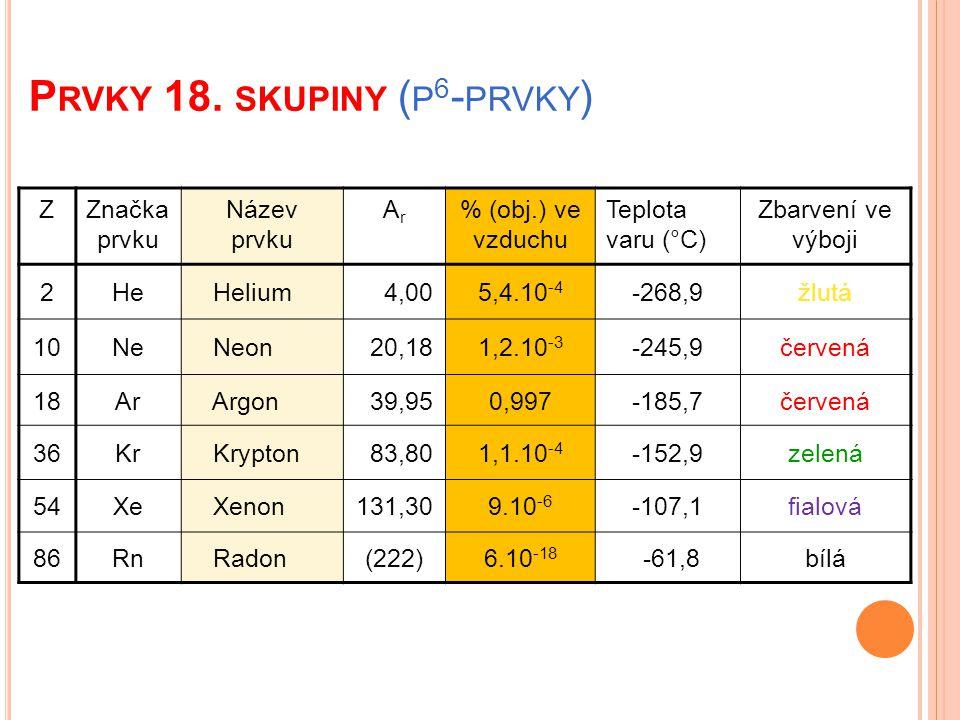 P RVKY 18. SKUPINY ( P 6 - PRVKY ) ZZnačka prvku Název prvku ArAr % (obj.) ve vzduchu Teplota varu (°C) Zbarvení ve výboji 2He Helium 4,005,4.10 -4 -2