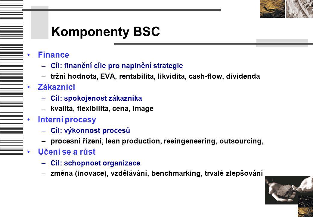 Komponenty BSC Finance –Cíl: finanční cíle pro naplnění strategie –tržní hodnota, EVA, rentabilita, likvidita, cash-flow, dividenda Zákazníci –Cíl: sp