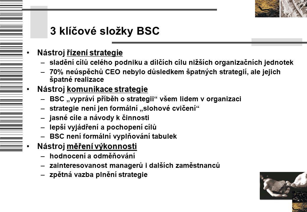 3 klíčové složky BSC řízení strategieNástroj řízení strategie –sladění cílů celého podniku a dílčích cílu nižších organizačních jednotek –70% neúspěch