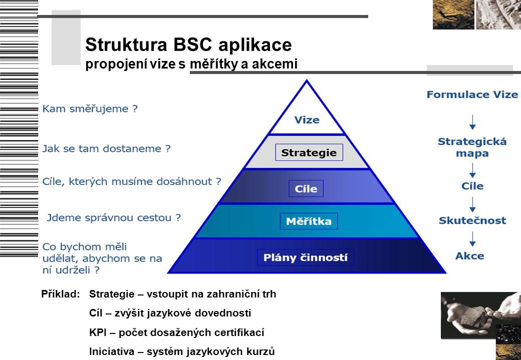 Struktura BSC aplikace propojení vize s měřítky a akcemi Příklad:Strategie – vstoupit na zahraniční trh Cíl – zvýšit jazykové dovednosti KPI – počet d